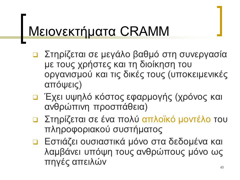 Μειονεκτήματα CRAMM