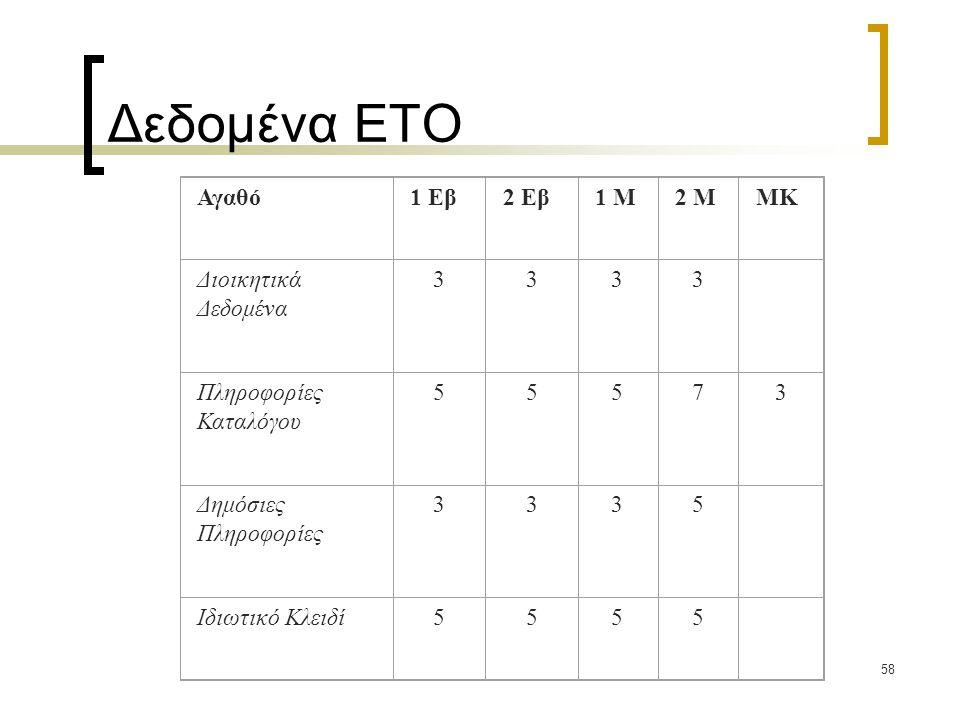 Δεδομένα ΕΤΟ Αγαθό 1 Εβ 2 Εβ 1 Μ 2 Μ ΜΚ Διοικητικά Δεδομένα 3