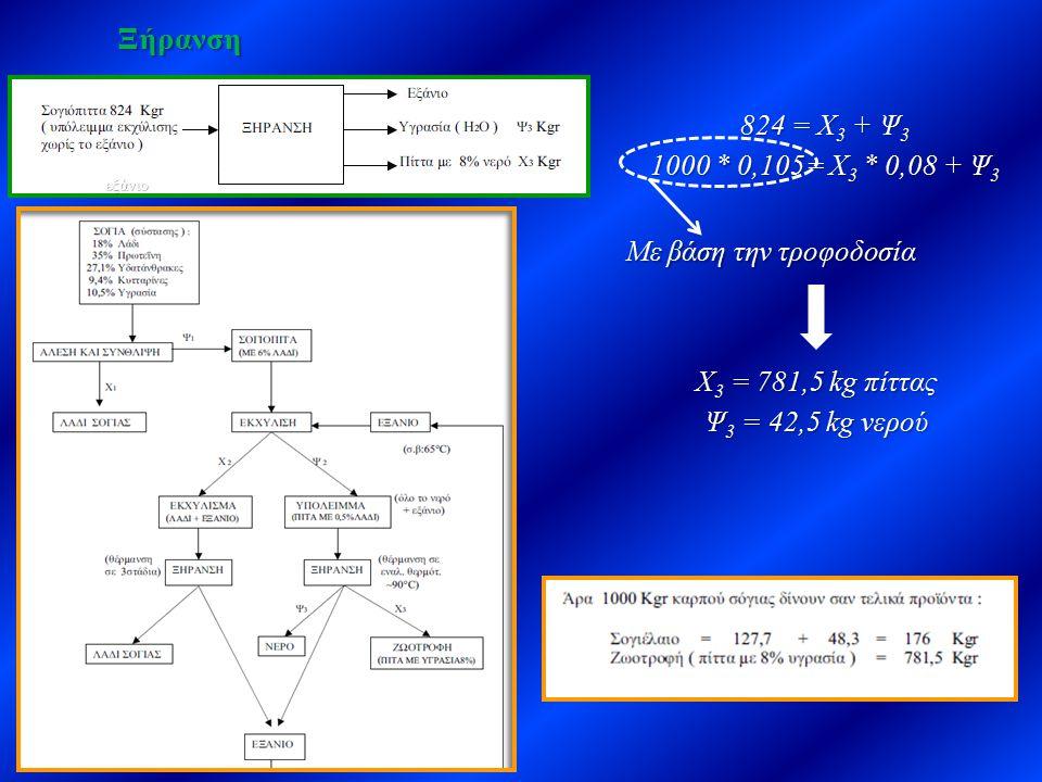 Ξήρανση εξάνιο. 824 = Χ3 + Ψ3. 1000 * 0,105= Χ3 * 0,08 + Ψ3. Με βάση την τροφοδοσία. Χ3 = 781,5 kg πίττας.