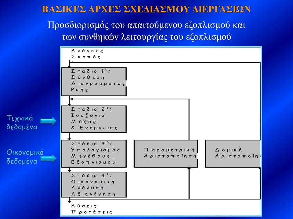 ΒΑΣΙΚΕΣ ΑΡΧΕΣ ΣΧΕΔΙΑΣΜΟΥ ΔΙΕΡΓΑΣΙΩΝ