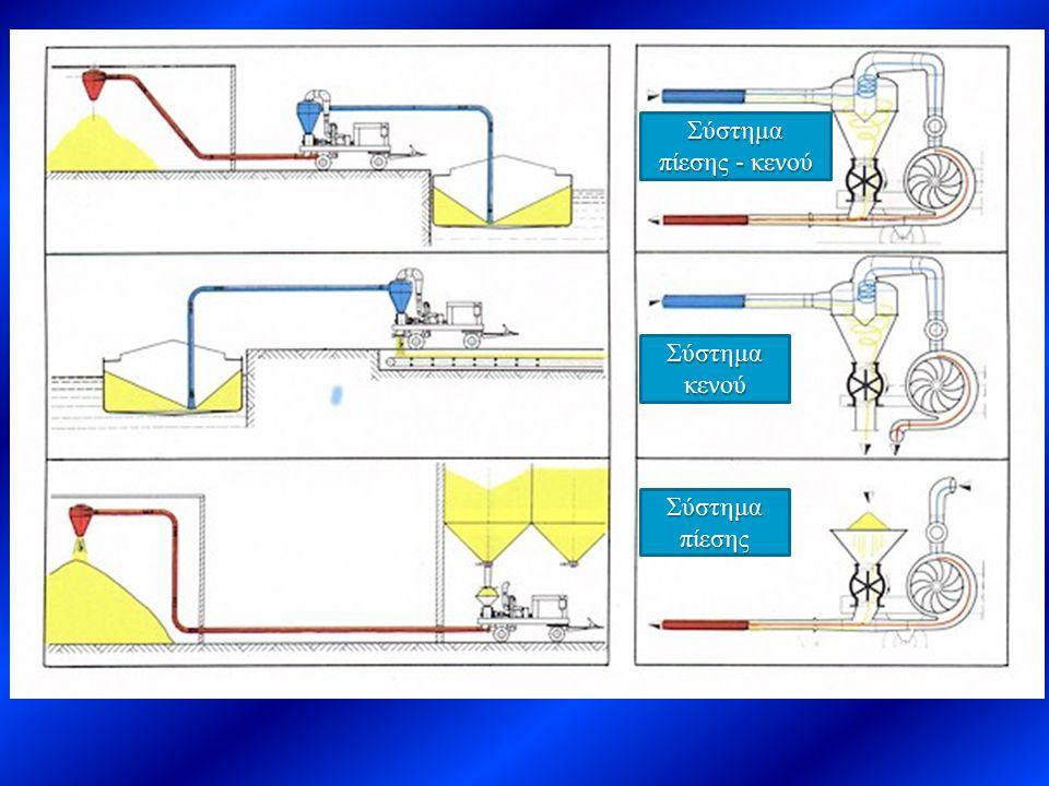 Σύστημα πίεσης - κενού Σύστημα κενού Σύστημα πίεσης