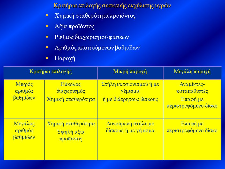 Κριτήρια επιλογής συσκευής εκχύλισης υγρών