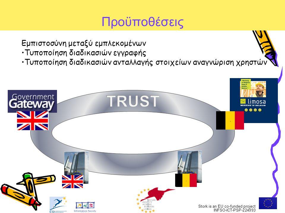 TRUST Προϋποθέσεις Εμπιστοσύνη μεταξύ εμπλεκομένων