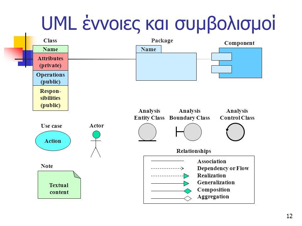 UML έννοιες και συμβολισμοί