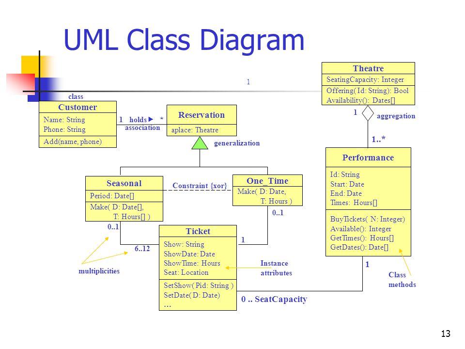 UML Class Diagram Theatre Customer Reservation 1..* Performance