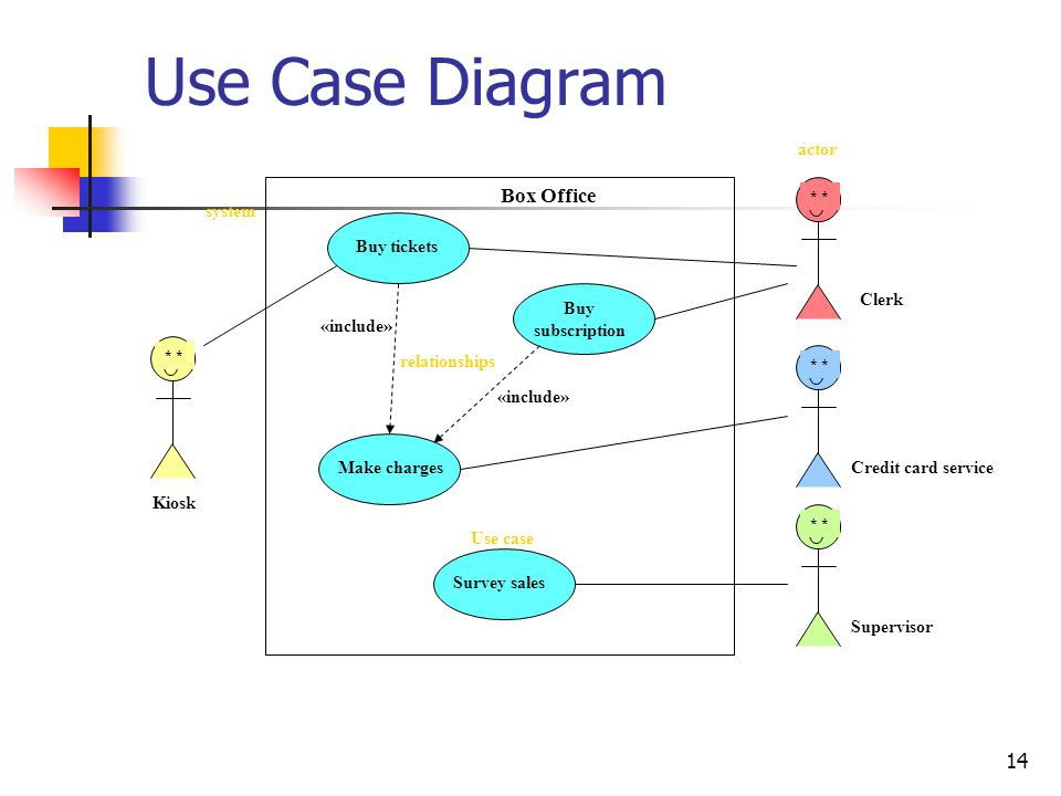Use Case Diagram Box Office actor system Buy tickets Clerk