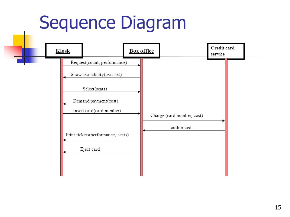 Sequence Diagram Kiosk Box office Credit card service