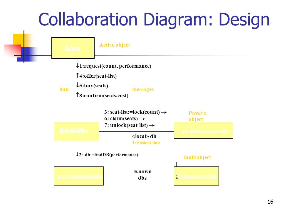 Collaboration Diagram: Design