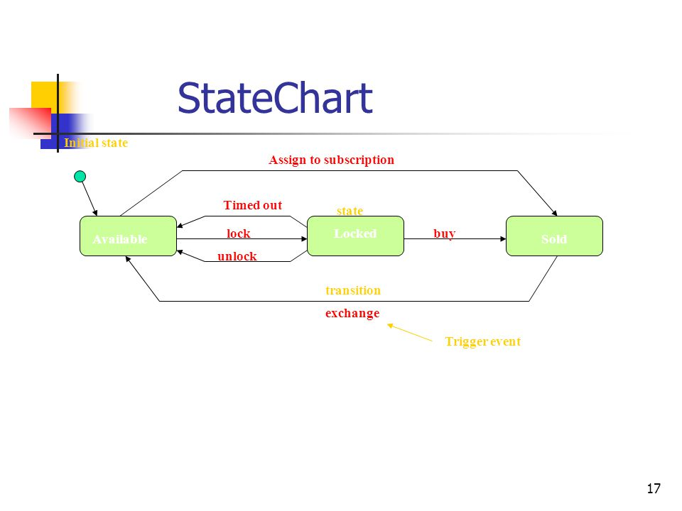 StateChart Initial state Assign to subscription Timed out state lock