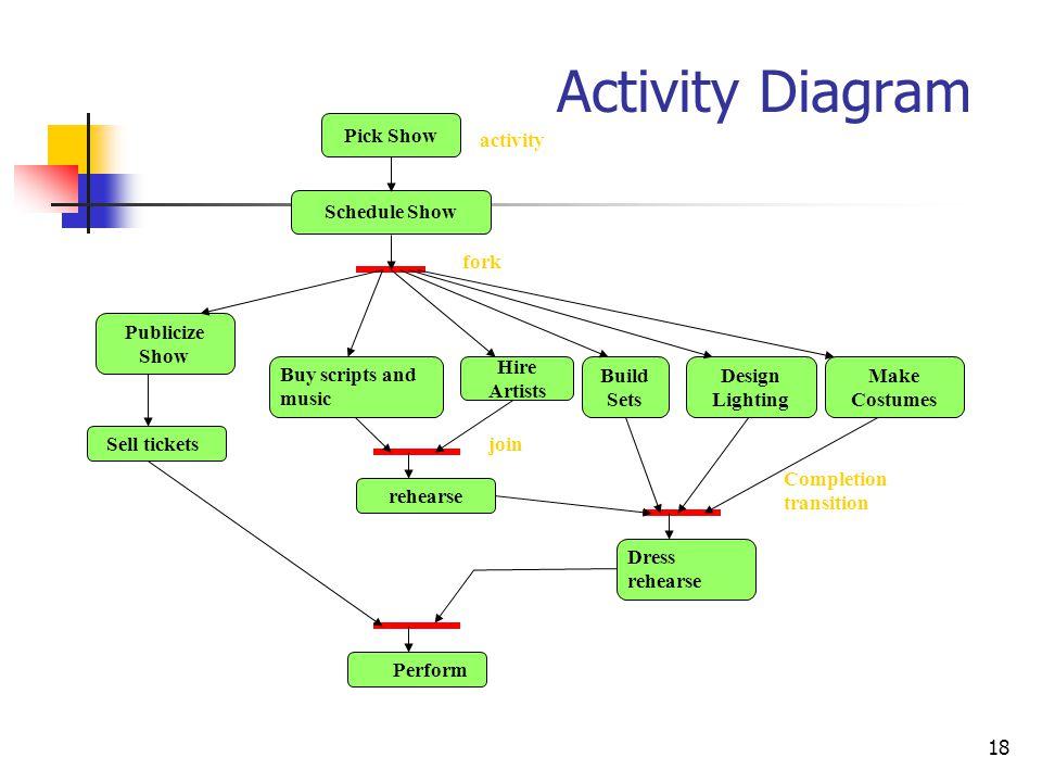 Activity Diagram Pick Show activity Schedule Show fork Publicize Show