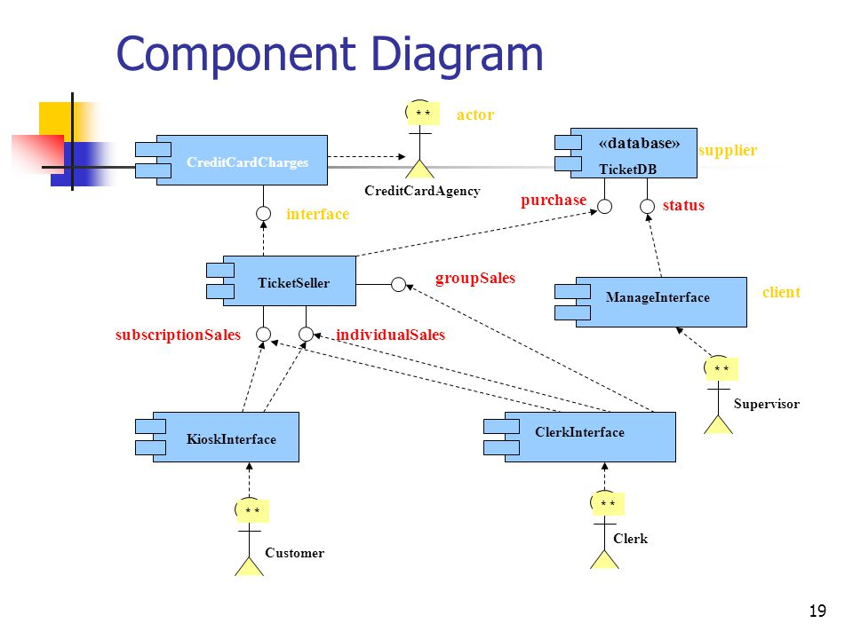 Component Diagram actor «database» supplier purchase status interface