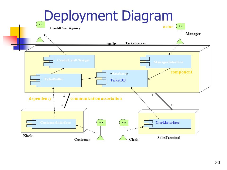 Deployment Diagram actor component dependency