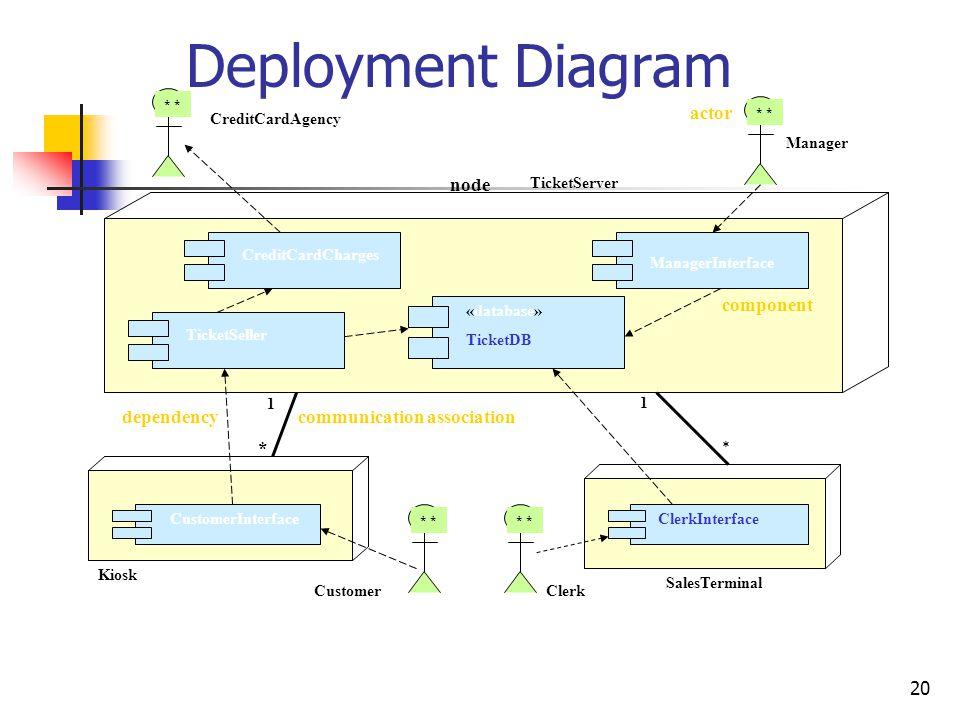 Deployment Diagram actor component dependency