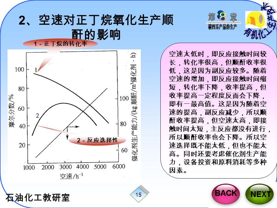 2、空速对正丁烷氧化生产顺酐的影响 1-正丁烷的转化率.