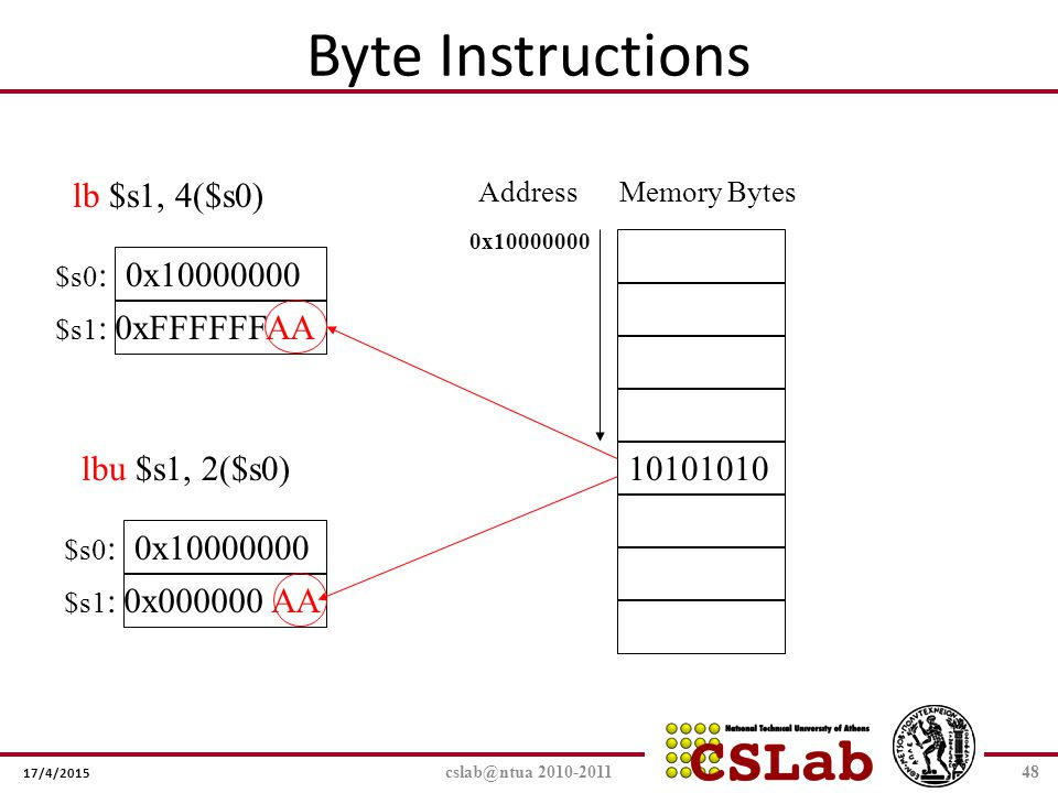 Byte Instructions lb $s1, 4($s0) 0x10000000 0xFFFFFFAA lbu $s1, 2($s0)