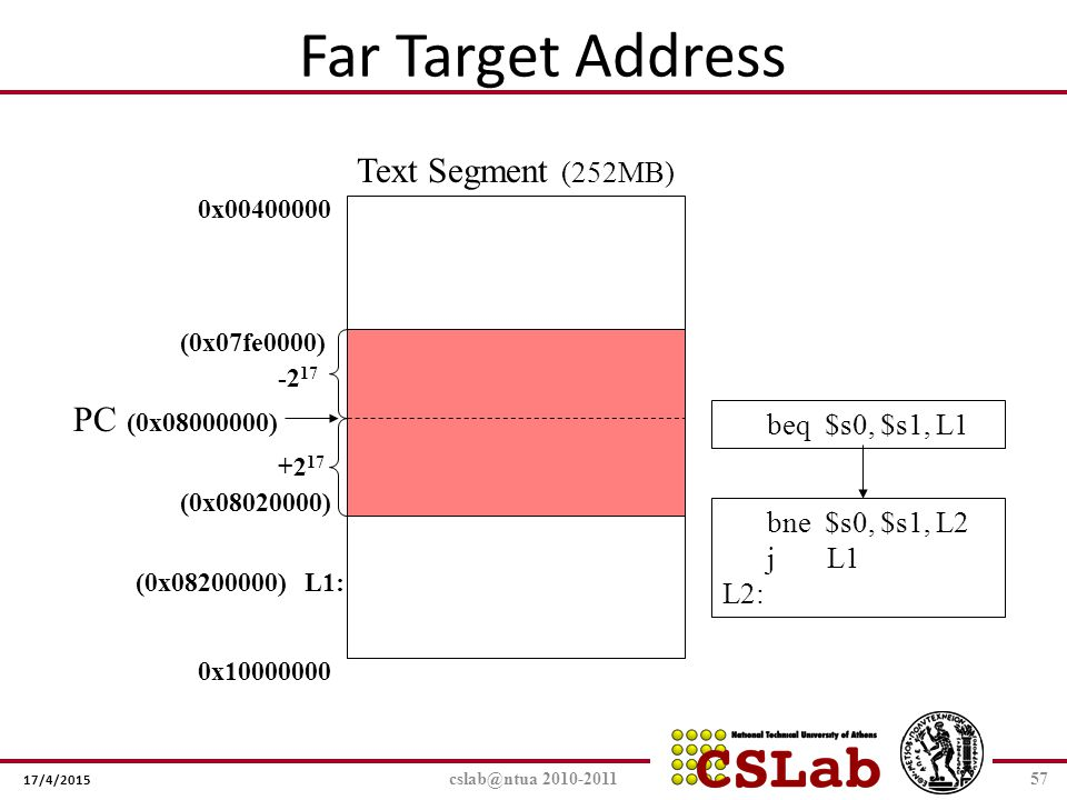Far Target Address Text Segment (252MB) PC beq $s0, $s1, L1