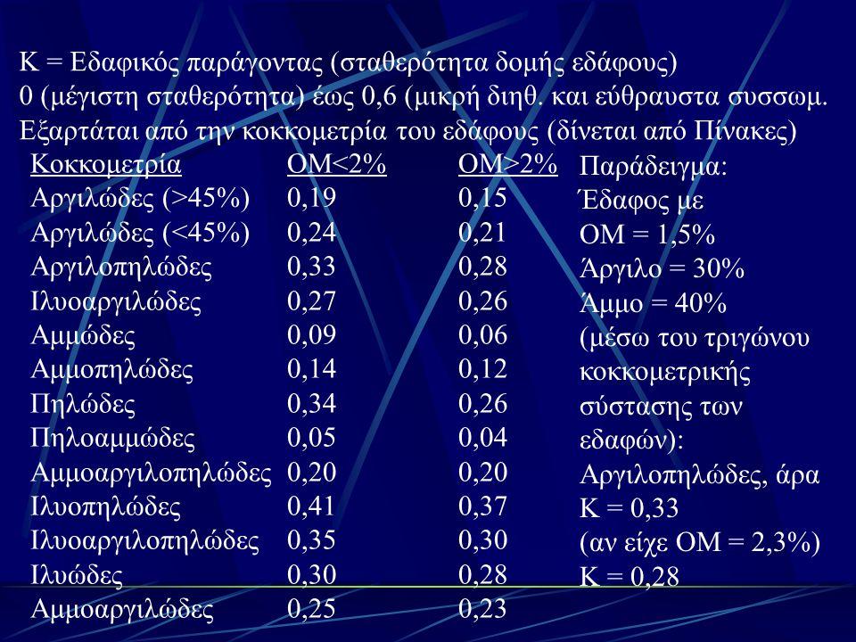 Κ = Εδαφικός παράγοντας (σταθερότητα δομής εδάφους)