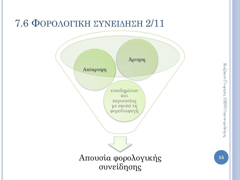 7.6 Φορολογικη συνειδηση 2/11