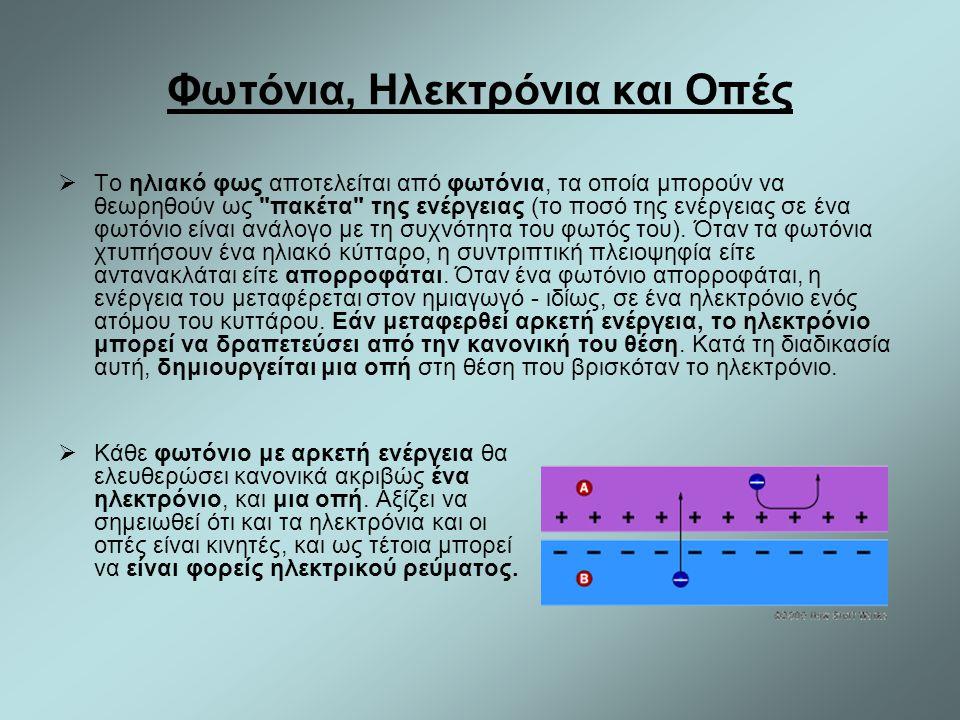Φωτόνια, Ηλεκτρόνια και Οπές