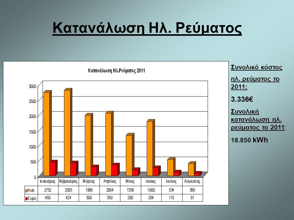 Κατανάλωση Ηλ. Ρεύματος