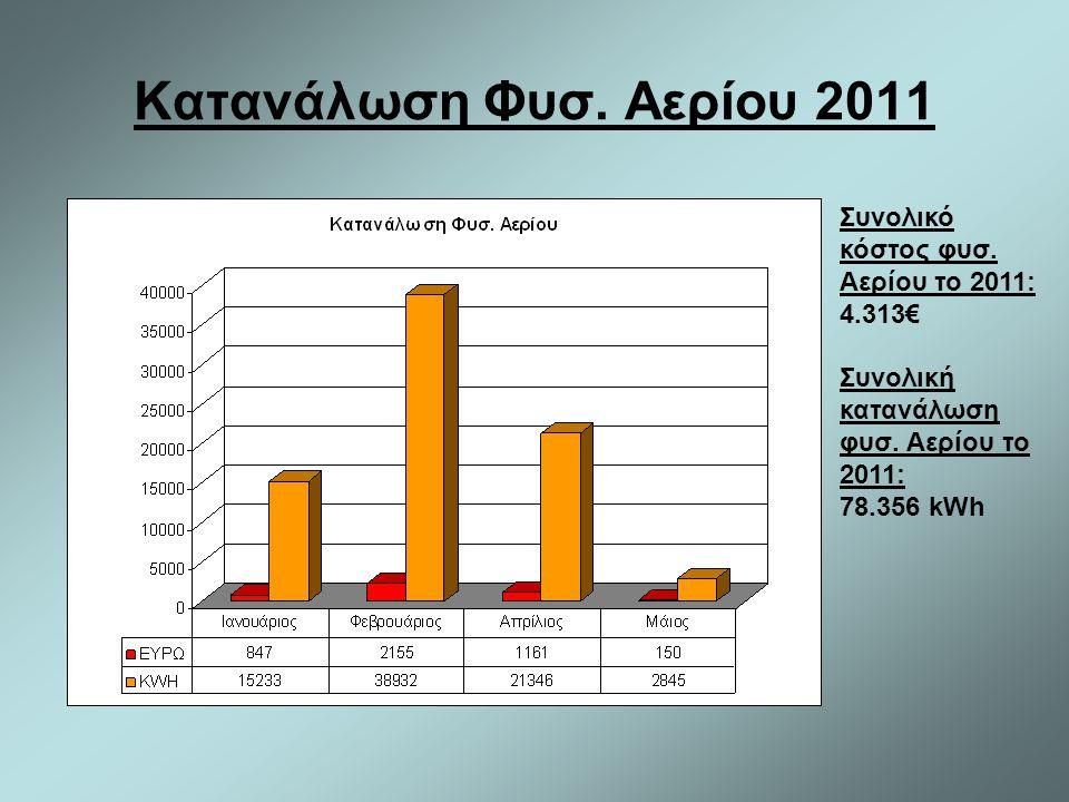 Κατανάλωση Φυσ. Αερίου 2011 Συνολικό κόστος φυσ. Αερίου το 2011: