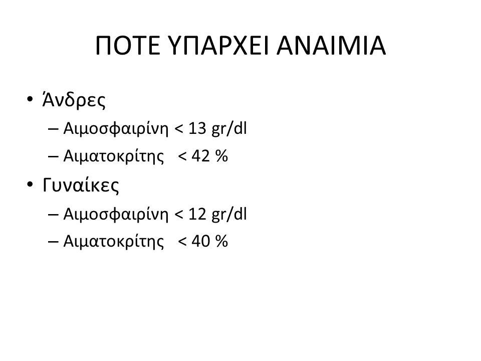 ΠΟΤΕ ΥΠΑΡΧΕΙ ΑΝΑΙΜΙΑ Άνδρες Γυναίκες Αιμοσφαιρίνη < 13 gr/dl