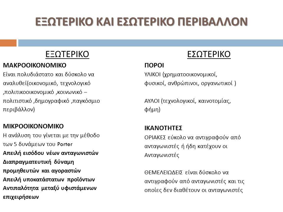 ΕΞΩΤΕΡΙΚΟ ΚΑΙ ΕΣΩΤΕΡΙΚΟ ΠΕΡΙΒΑΛΛΟΝ