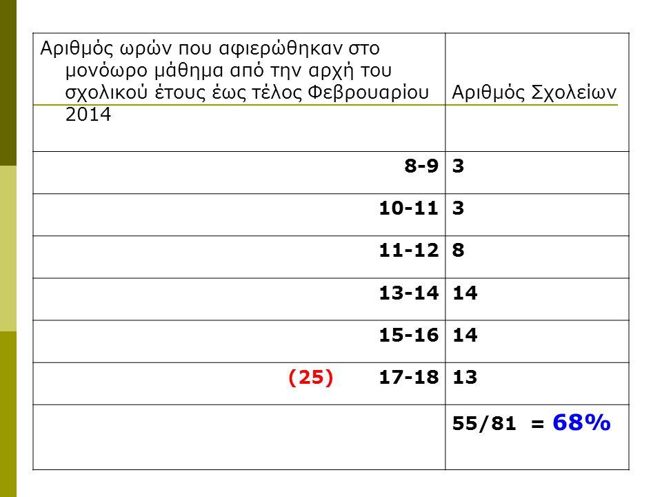 Αριθμός ωρών που αφιερώθηκαν στο μονόωρο μάθημα από την αρχή του σχολικού έτους έως τέλος Φεβρουαρίου 2014