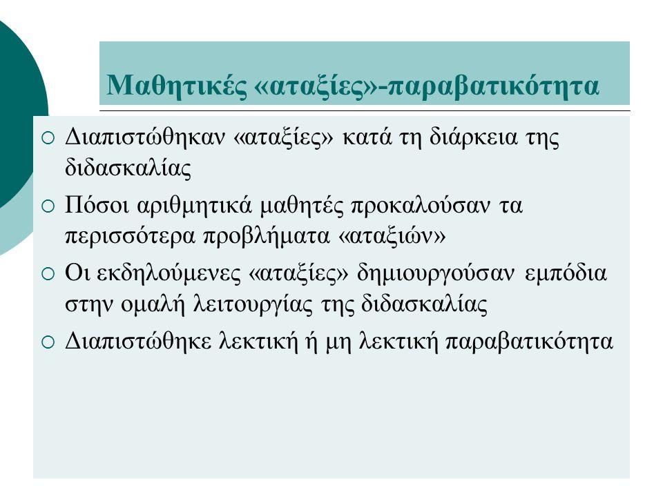 Μαθητικές «αταξίες»-παραβατικότητα