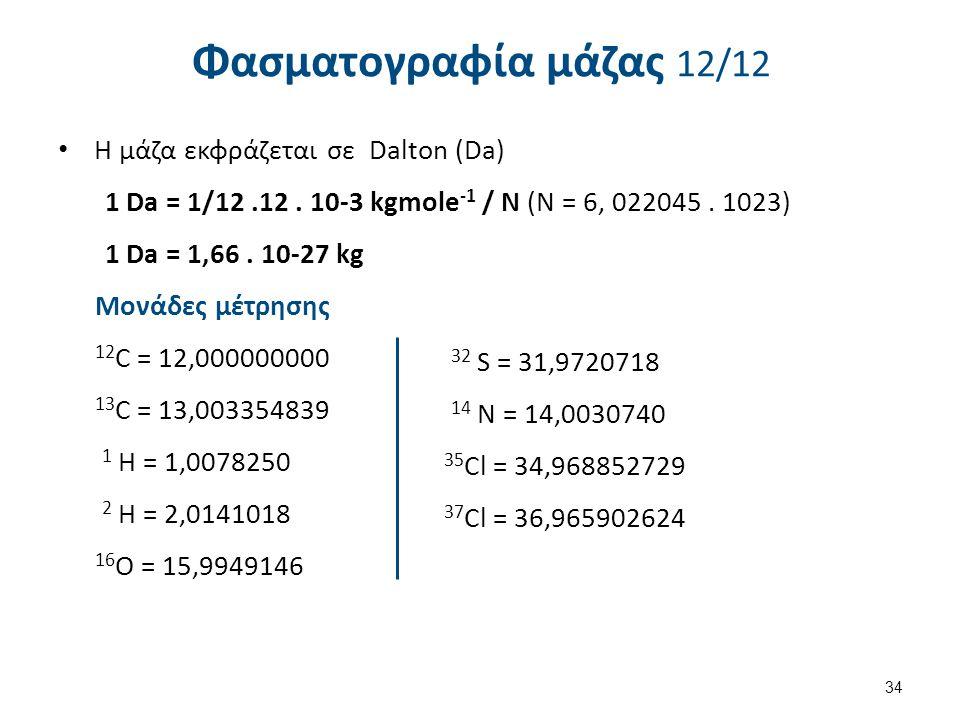 Παράδειγμα 1: Φάσμα CH3OH