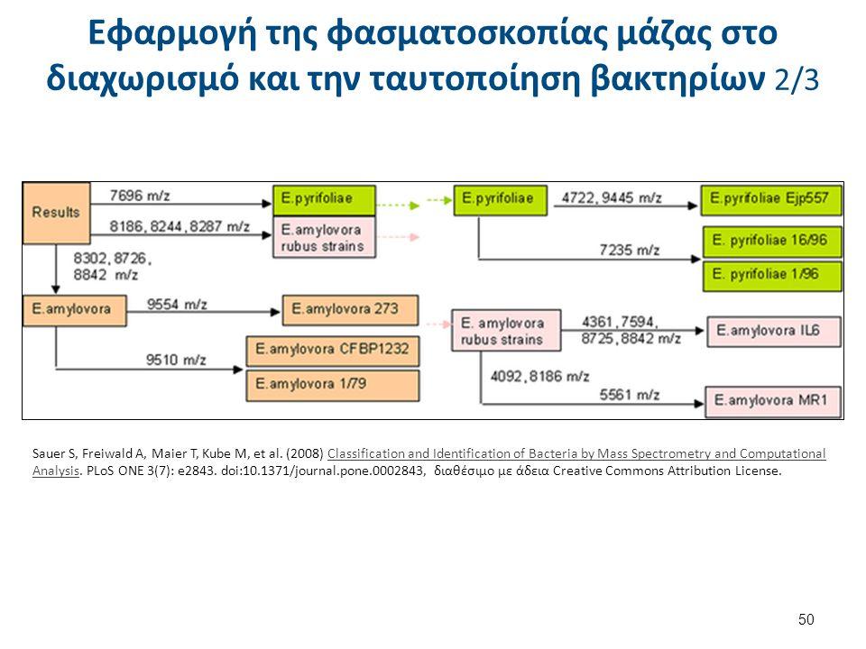 Εφαρμογή της φασματοσκοπίας μάζας στο διαχωρισμό και την ταυτοποίηση βακτηρίων 3/3