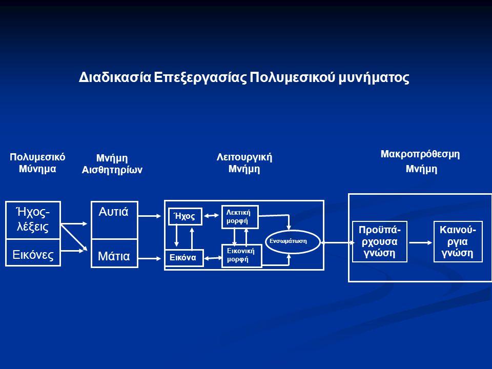 Διαδικασία Επεξεργασίας Πολυμεσικού μυνήματος