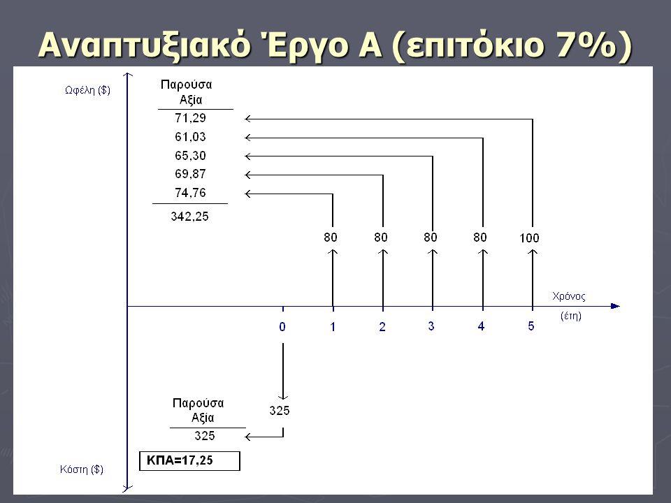 Αναπτυξιακό Έργο Α (επιτόκιο 7%)