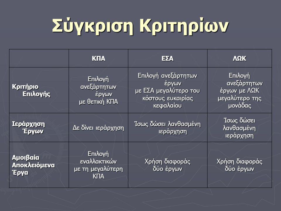 Σύγκριση Κριτηρίων ΚΠΑ ΕΣΑ ΛΩΚ Κριτήριο Επιλογής Επιλογή