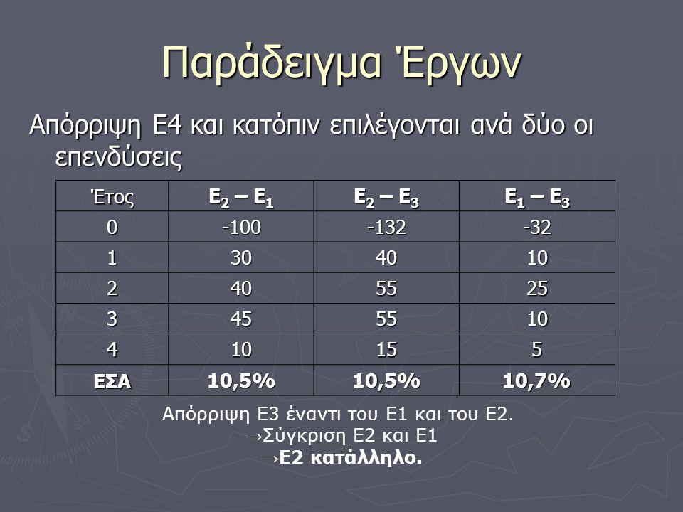 Απόρριψη Ε3 έναντι του Ε1 και του Ε2.