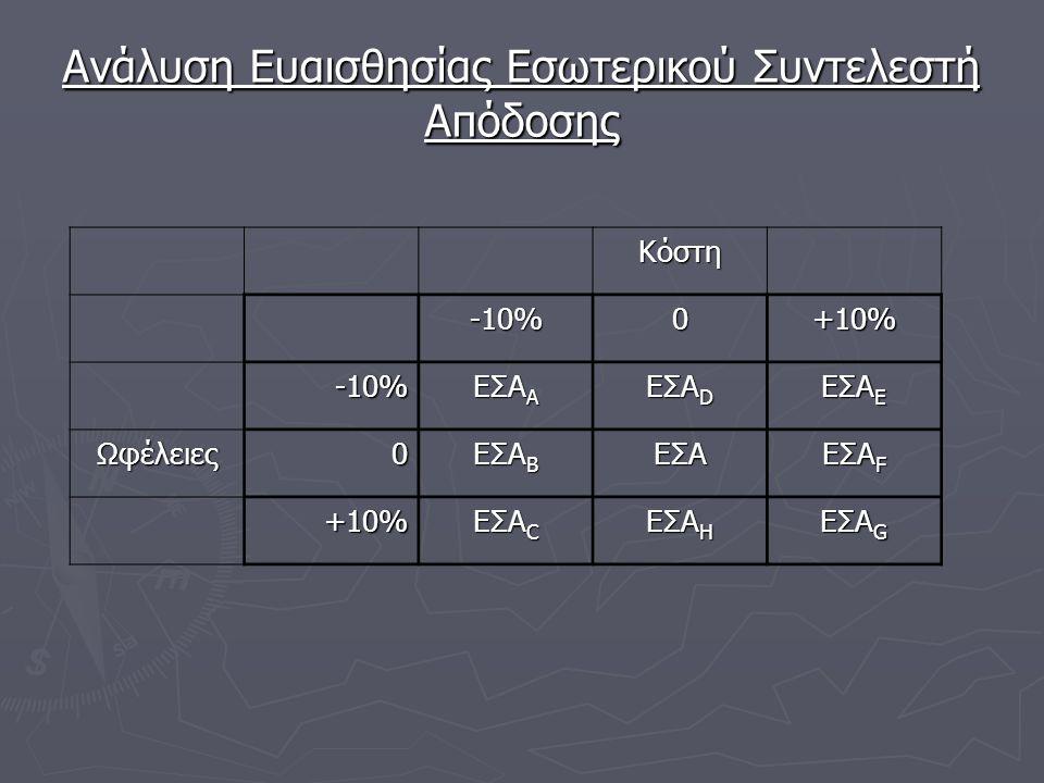 Ανάλυση Ευαισθησίας Εσωτερικού Συντελεστή Απόδοσης