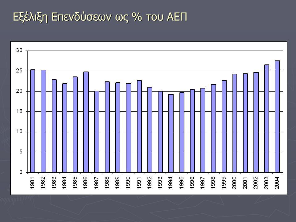 Εξέλιξη Επενδύσεων ως % του ΑΕΠ