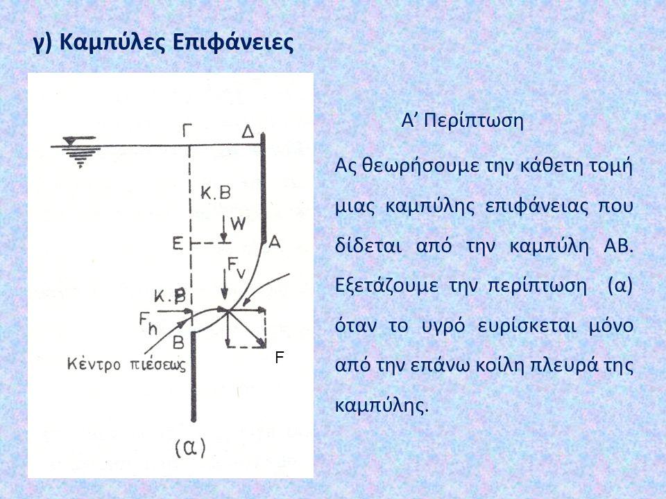 γ) Καμπύλες Επιφάνειες