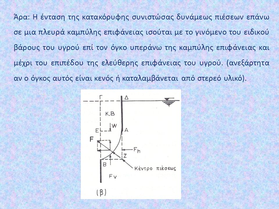 Άρα: Η ένταση της κατακόρυφης συνιστώσας δυνάμεως πιέσεων επάνω σε μια πλευρά καμπύλης επιφάνειας ισούται με το γινόμενο του ειδικού βάρους του υγρού επί τον όγκο υπεράνω της καμπύλης επιφάνειας και μέχρι του επιπέδου της ελεύθερης επιφάνειας του υγρού. (ανεξάρτητα αν ο όγκος αυτός είναι κενός ή καταλαμβάνεται από στερεό υλικό).