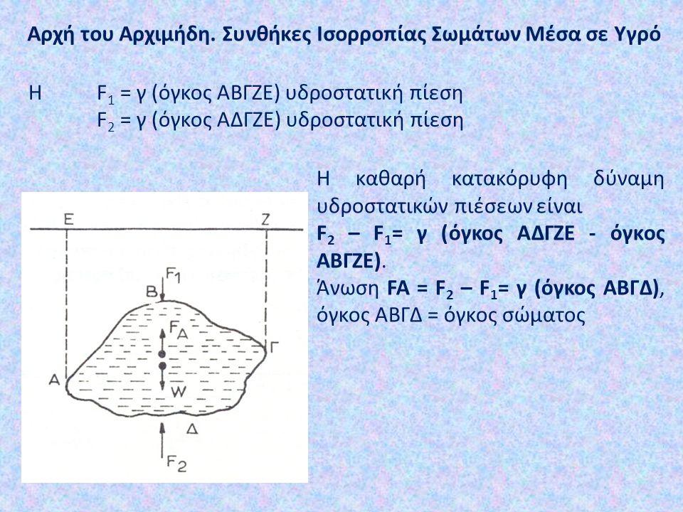 Αρχή του Αρχιμήδη. Συνθήκες Ισορροπίας Σωμάτων Μέσα σε Υγρό