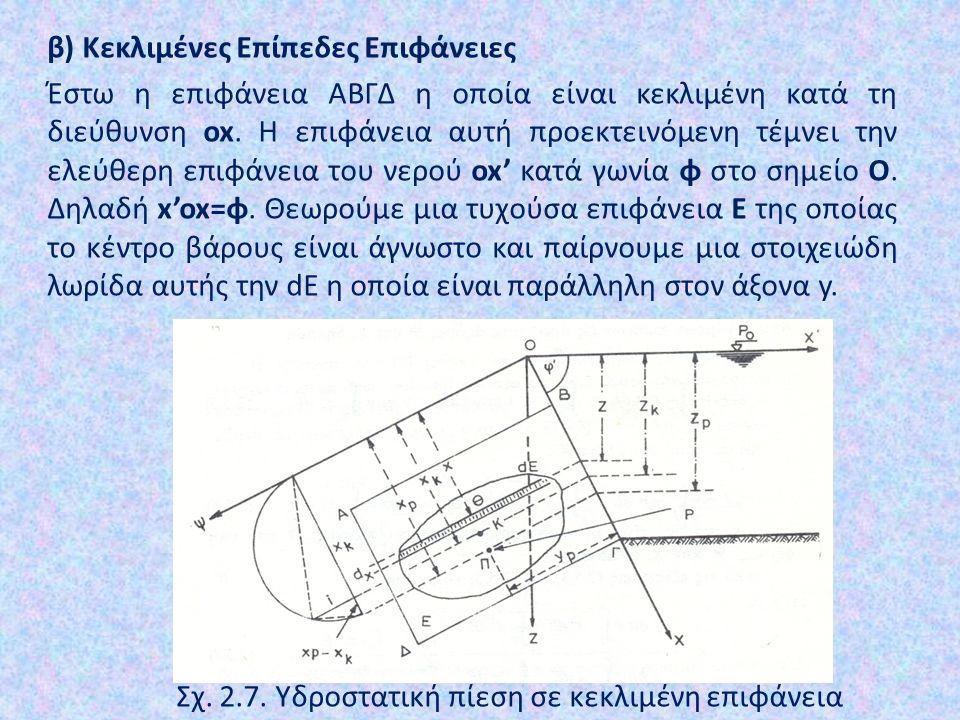 Σχ. 2.7. Υδροστατική πίεση σε κεκλιμένη επιφάνεια