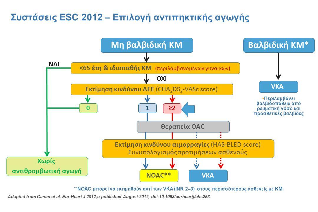 Συστάσεις ESC 2012 – Επιλογή αντιπηκτικής αγωγής