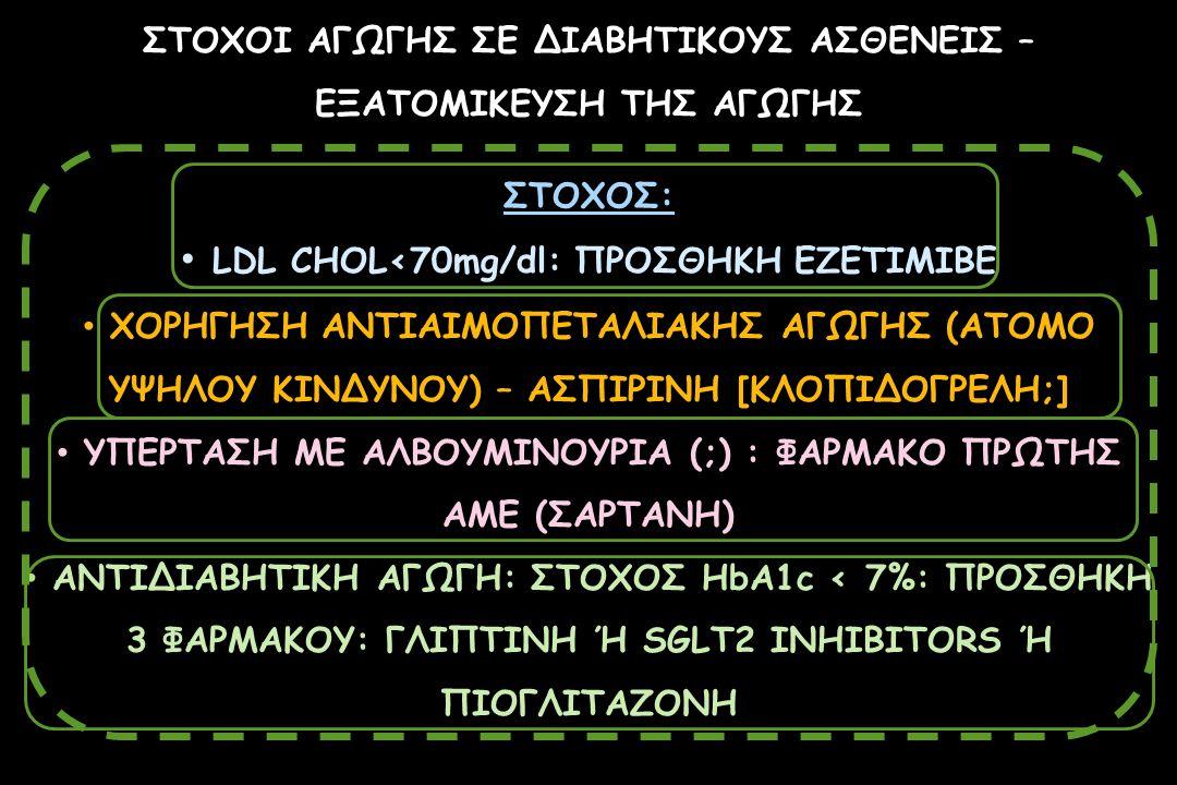 LDL CHOL<70mg/dl: ΠΡΟΣΘΗΚΗ EZETIMIBE