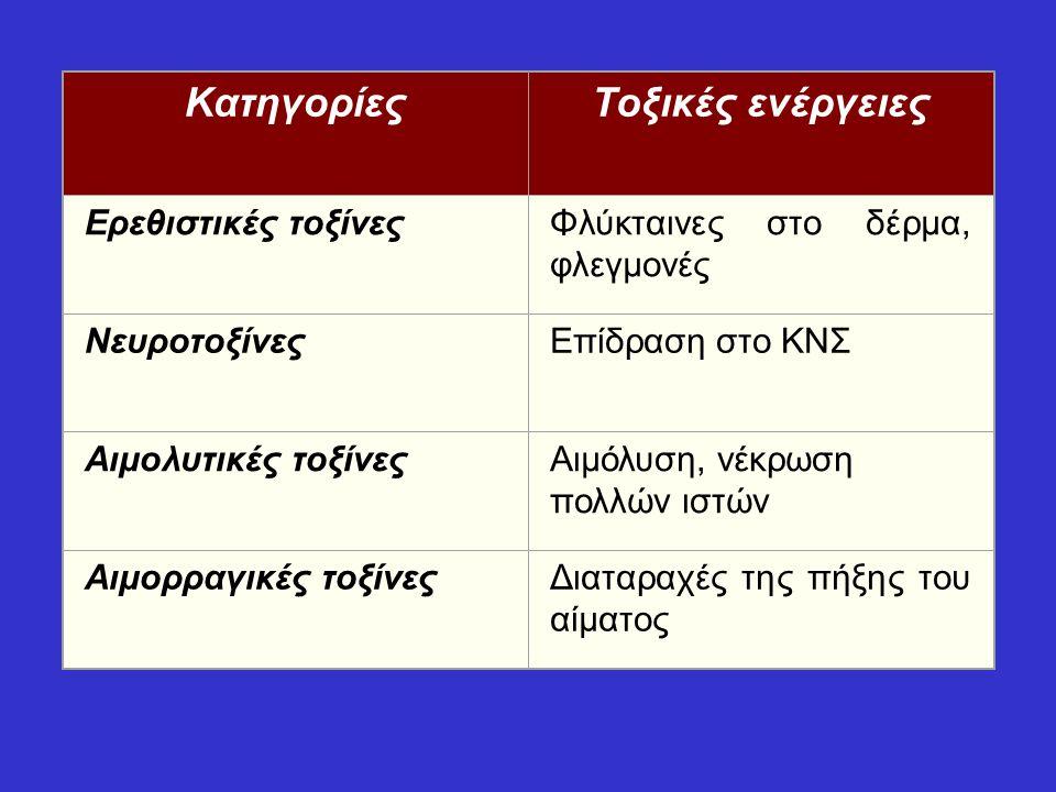 Κατηγορίες Τοξικές ενέργειες Ερεθιστικές τοξίνες