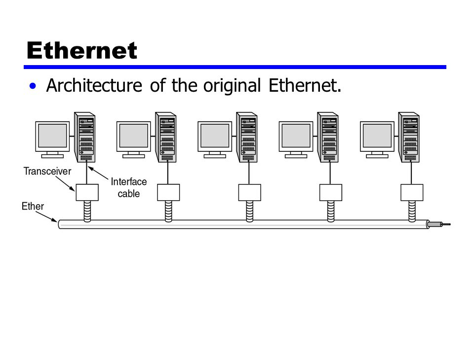 Ethernet Architecture of the original Ethernet.
