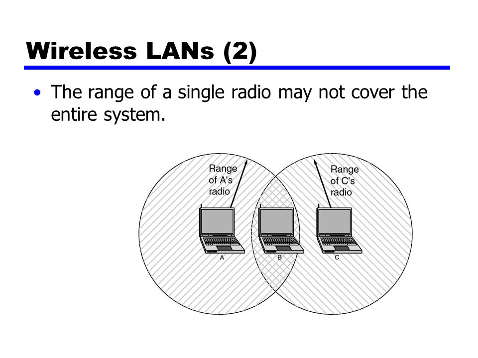 Wireless LANs (2) The range of a single radio may not cover the entire system.