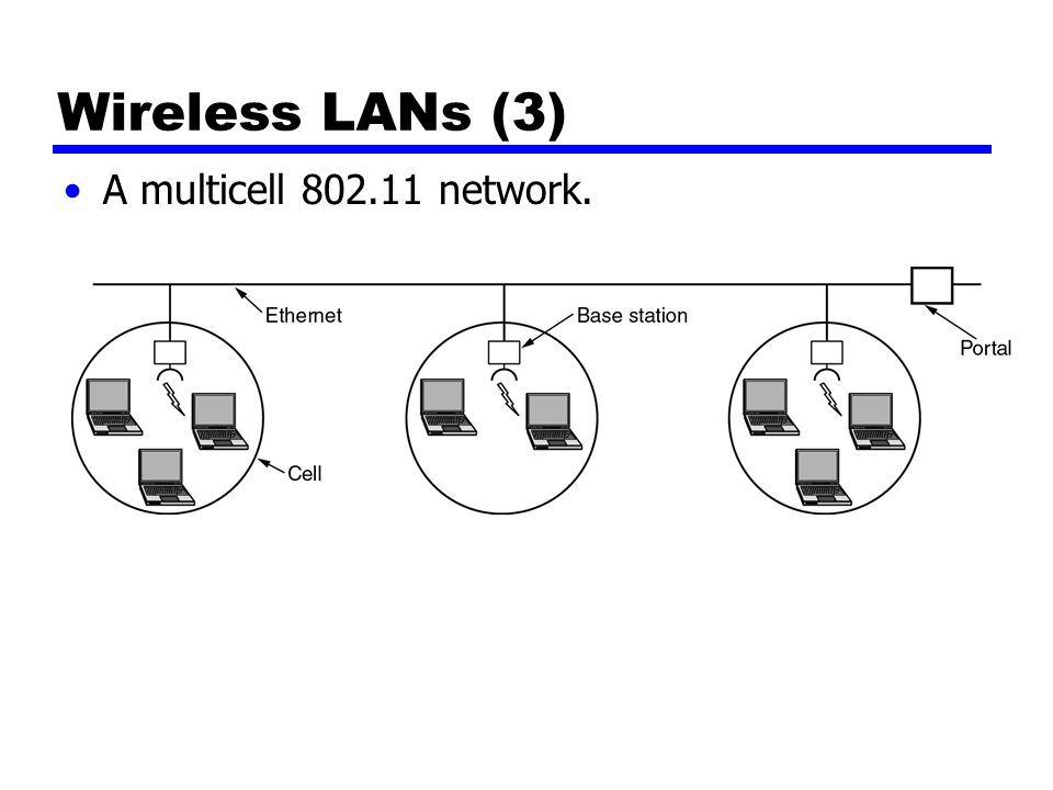 Wireless LANs (3) A multicell 802.11 network.
