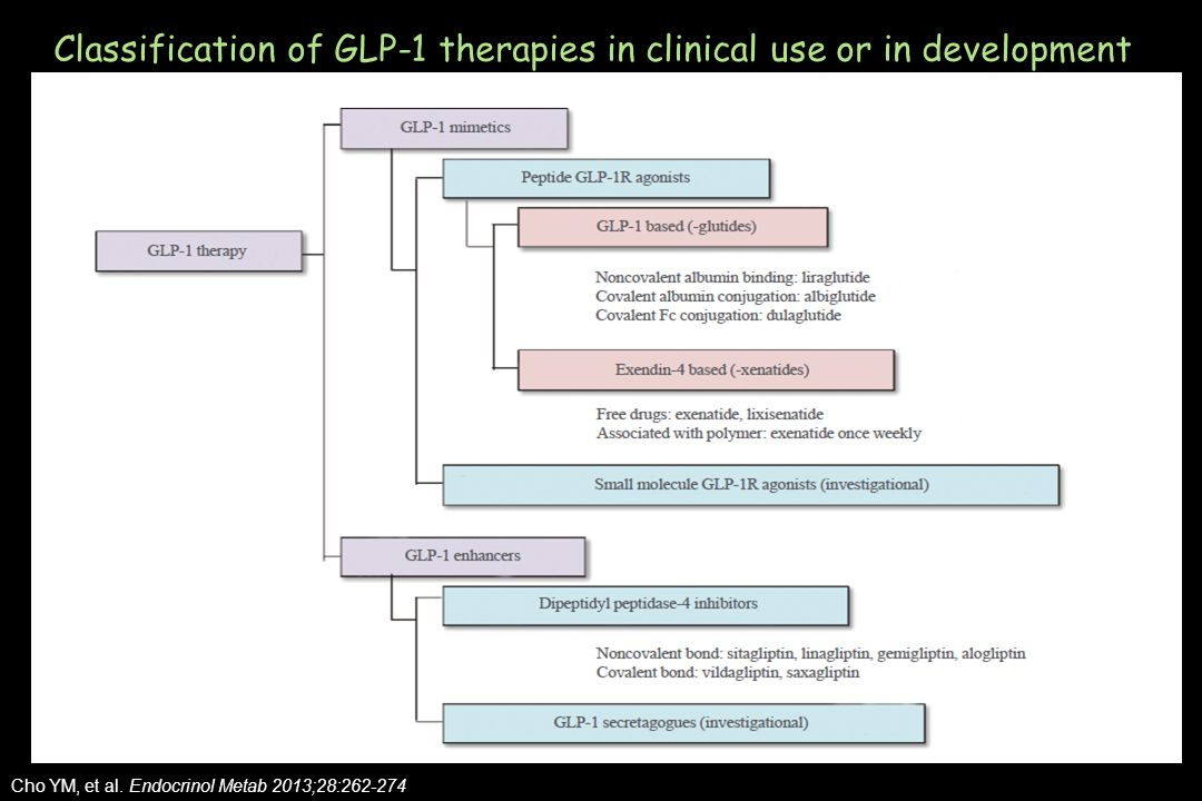 Classification of GLP-1 therapies in clinical use or in development