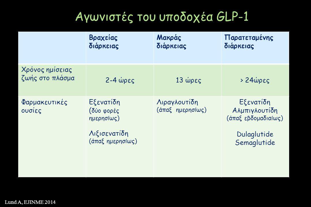 Αγωνιστές του υποδοχέα GLP-1
