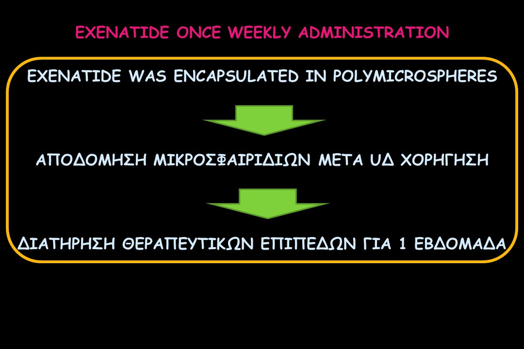 EXENATIDE ONCE WEEKLY ADMINISTRATION